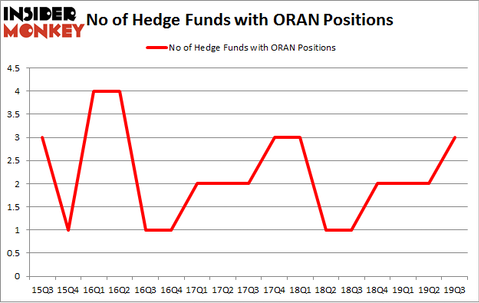 No of Hedge Funds with ORAN Positions
