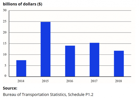 US Airline Industry Profitability 2014-2019