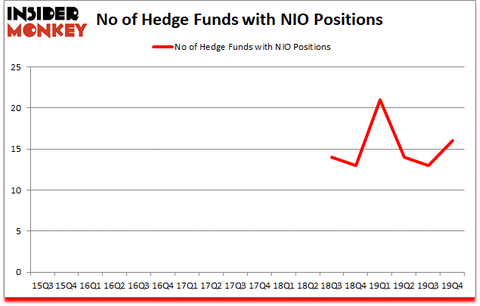 Is NIO A Good Stock To Buy?