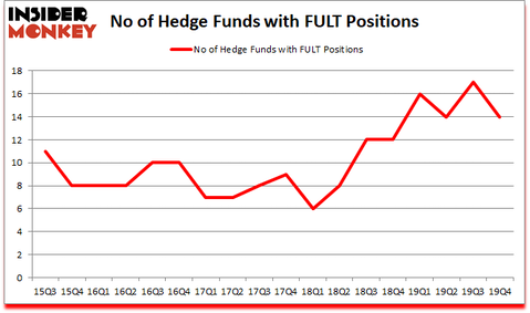 Is FULT A Good Stock To Buy?