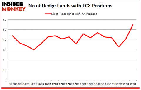 Is FCX A Good Stock To Buy?