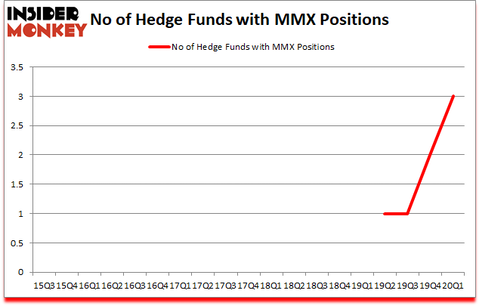 Is MMX A Good Stock To Buy?
