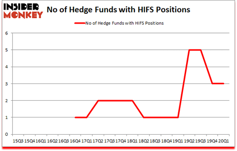 Is HIFS A Good Stock To Buy?