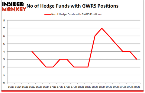 Is GWRS A Good Stock To Buy?