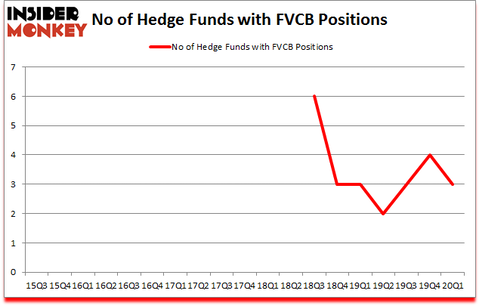 Is FVCB A Good Stock To Buy?