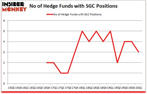 Is SGC A Good Stock To Buy?