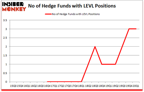 Is LEVL A Good Stock To Buy?