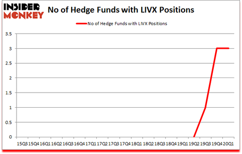 Is LIVX A Good Stock To Buy?