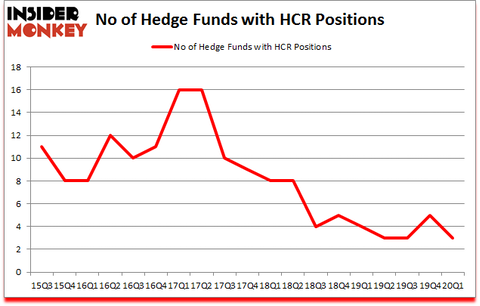 Is HCR A Good Stock To Buy?