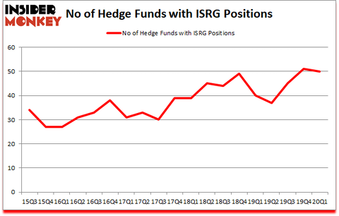 Is ISRG A Good Stock To Buy?