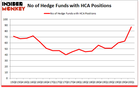 Is HCA A Good Stock To Buy?