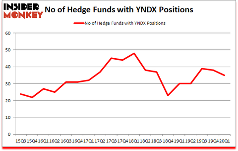 Is YNDX A Good Stock To Buy?