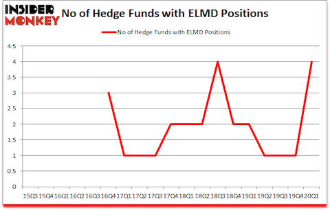 Is ELMD A Good Stock To Buy?