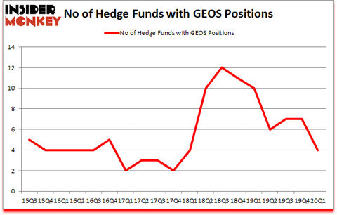 Is GEOS A Good Stock To Buy?