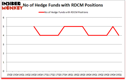 Is RDCM A Good Stock To Buy?