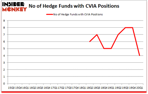 Is CVIA A Good Stock To Buy?
