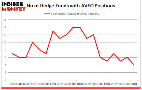 Is AVEO A Good Stock To Buy?