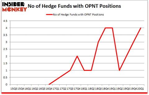 Is OPNT A Good Stock To Buy?