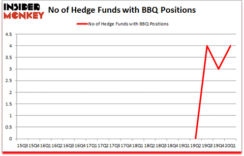 Is BBQ A Good Stock To Buy?