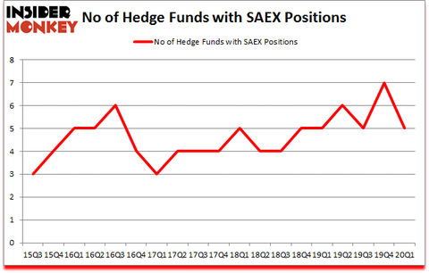Is SAEX A Good Stock To Buy?