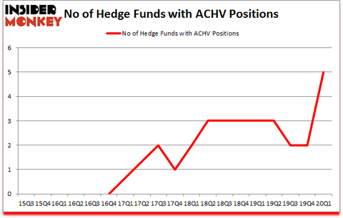 Is ACHV A Good Stock To Buy?