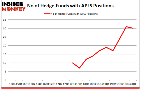 Is APLS A Good Stock To Buy?