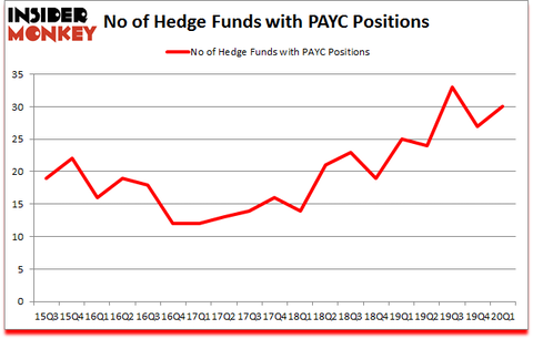 Is PAYC A Good Stock To Buy?