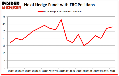 Is FRC A Good Stock To Buy?