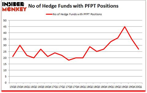 Is PFPT A Good Stock To Buy?