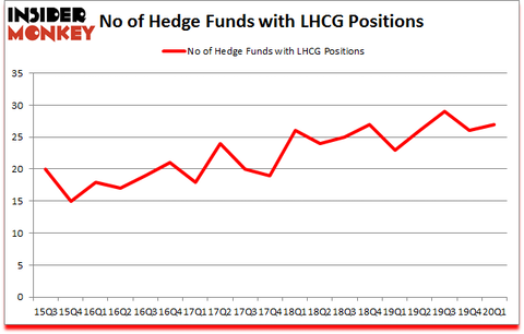 Is LHCG A Good Stock To Buy?
