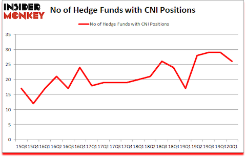 Is CNI A Good Stock To Buy?