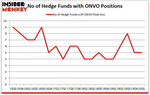 Is ONVO A Good Stock To Buy?