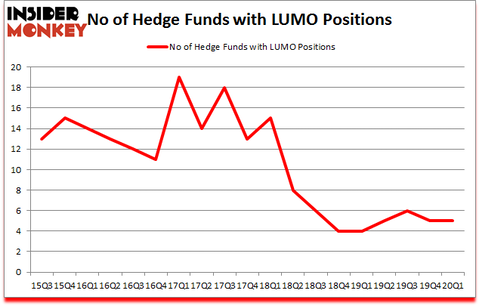 Is LUMO A Good Stock To Buy?