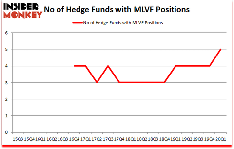 Is MLVF A Good Stock To Buy?
