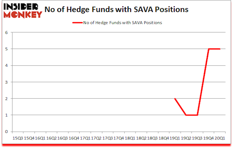 Is SAVA A Good Stock To Buy?