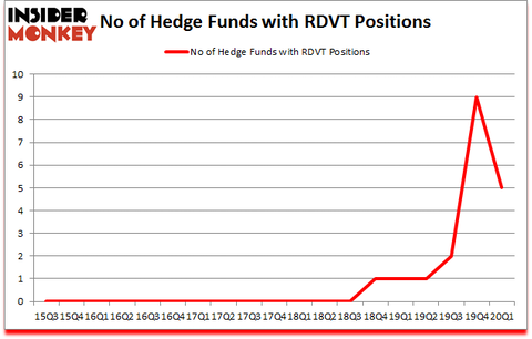 Is RDVT A Good Stock To Buy?