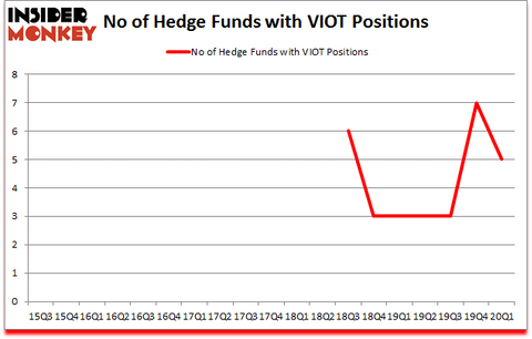 Is VIOT A Good Stock To Buy?