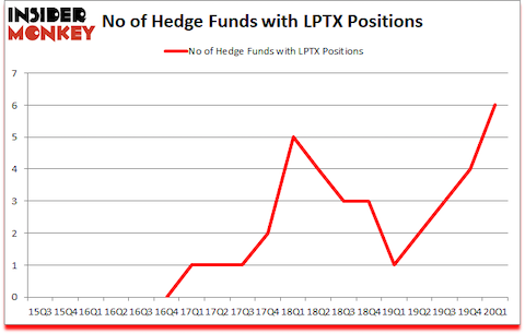 Is LPTX A Good Stock To Buy?