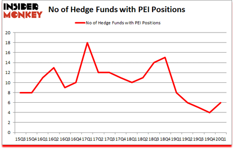 Is PEI A Good Stock To Buy?