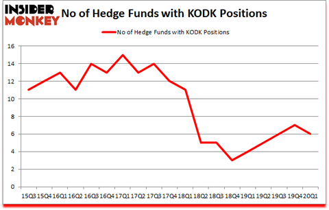 Is KODK A Good Stock To Buy?