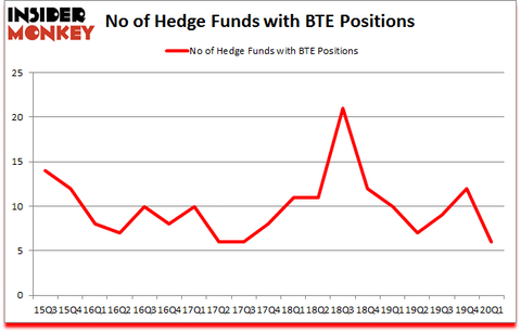 Is BTE A Good Stock To Buy?