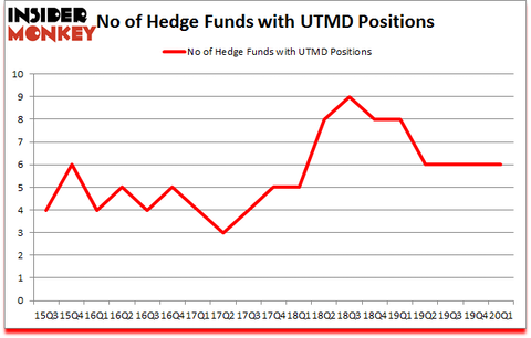Is UTMD A Good Stock To Buy?
