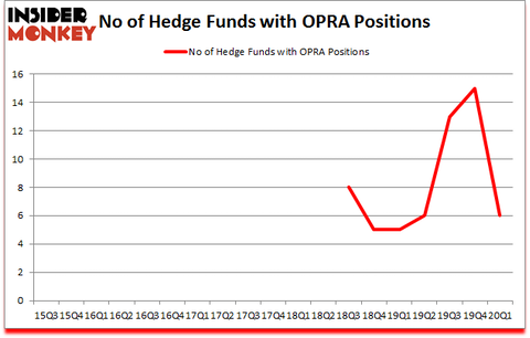 Is OPRA A Good Stock To Buy?