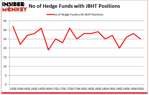 Is JBHT A Good Stock To Buy?