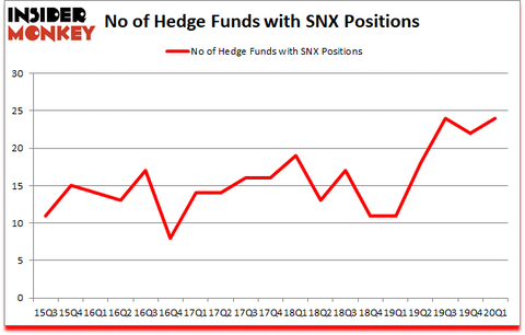 Is SNX A Good Stock To Buy?