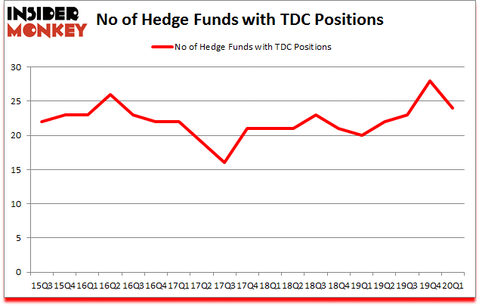 Is TDC A Good Stock To Buy?