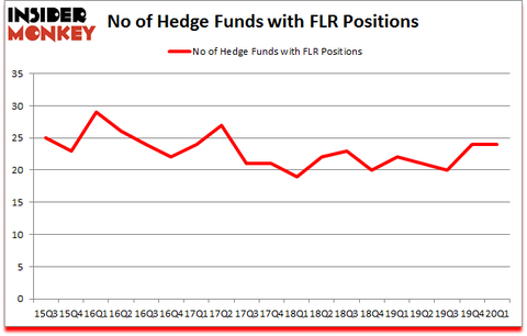 Is FLR A Good Stock To Buy?