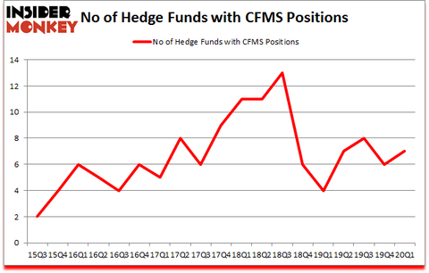 Is CFMS A Good Stock To Buy?