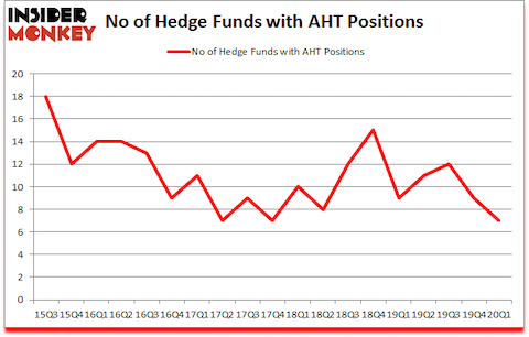 Is AHT A Good Stock To Buy?