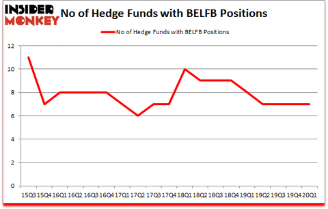 Is BELFB A Good Stock To Buy?